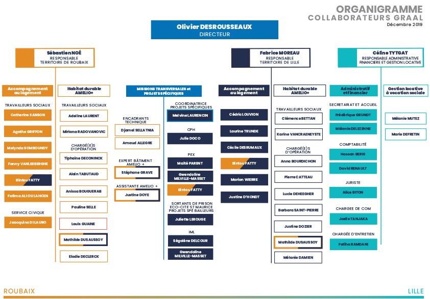 Organigramme fonctionnelle du GRAAL au 31 Déc 2019